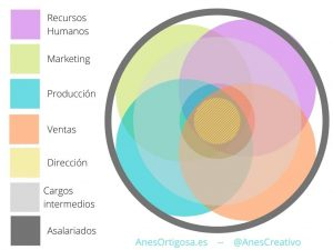 Ejemplo gráfico de otra forma de organigrama, basado en la teroía de la gestión fluida.