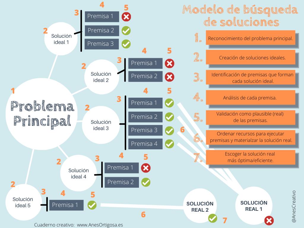 Esquema visual del modelo de búsqueda de soluciones.